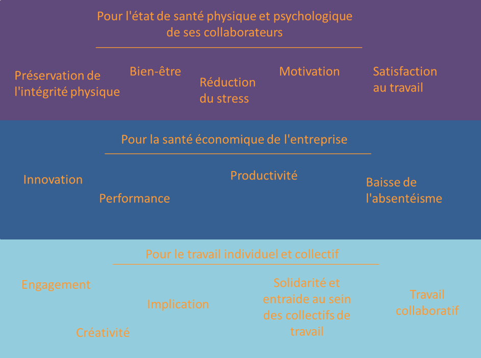 QVT - Pour l'état de santé physique et psychologique de ses collaborateurs